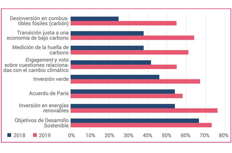 <p>Porcentaje de entidades encuestadas con estrategias definidas en materia de desarrollo sostenible y cambio climático. Fuente: 'La inversión sostenible y responsable en España'. Spainsif.</p>