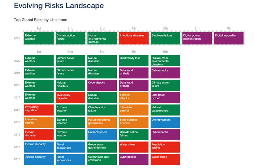 <p>Evolución 'Global Risk'.</p>