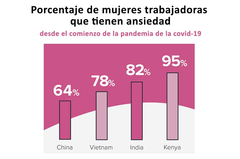<p>Traducción de gráfico del informe 'I can hardly sustain my family. Understanding the human cost of the COVID-19 pandemic for workers in the supply chain'.</p>