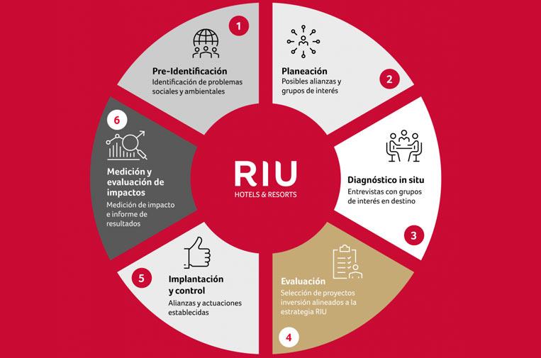 <p>Gráfico: Riu Hotels.</p>