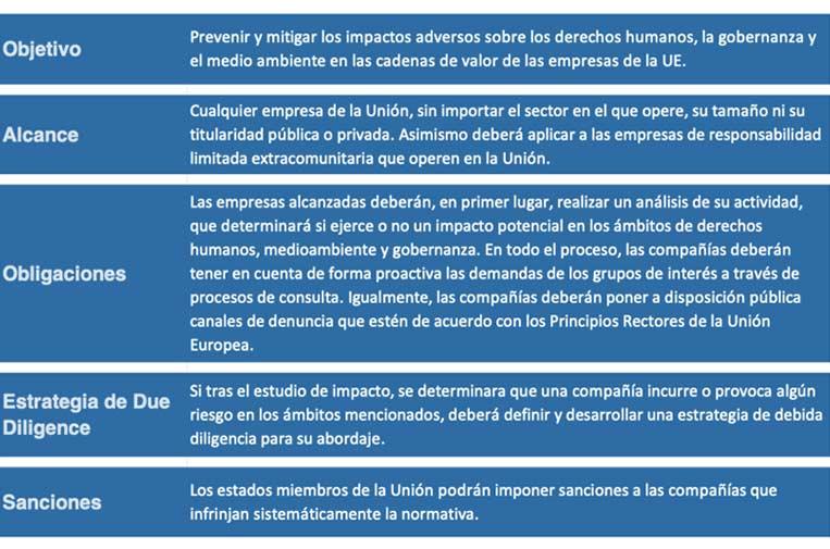<p>Recomendaciones para una legislación comunitaria sobre debida diligencia. Fuente: La sostenibilidad en la cadena de suministro en España.</p>