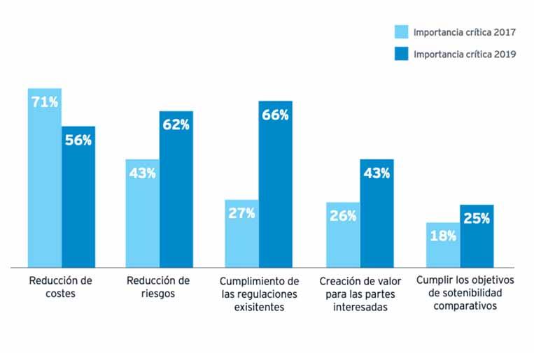 <p>Prioridades principales de las organizaciones de compras 2017 vs. 2019 - Importancia crítica. Fuente: Barómetro de compras sostenibles 2019.</p>