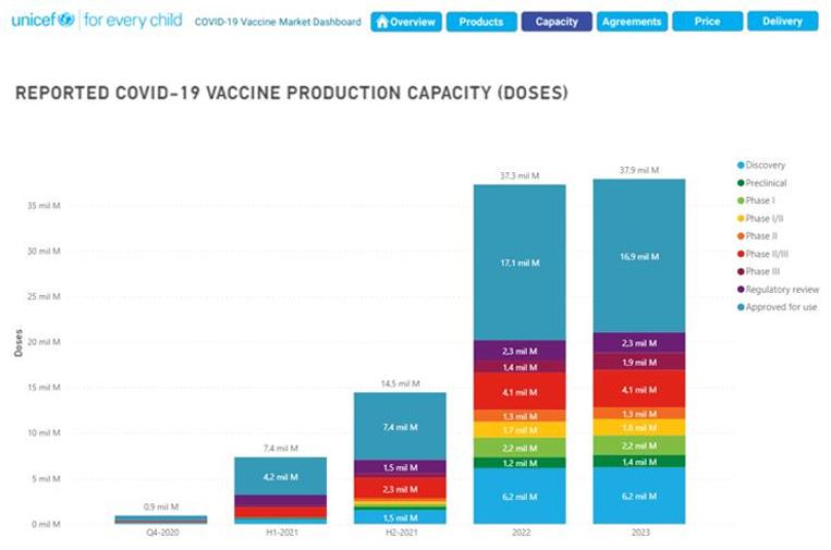 Cerca de 90 compañías en 33 países colaboran para producir las vacunas contra la covid-19