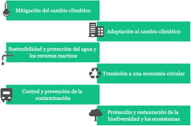 <p>Objetivos medioambientales establecidos en el Reglamento sobre Taxonomía.</p>