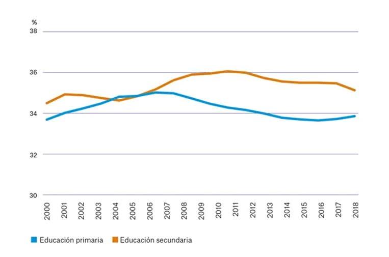 """<p>Porcentaje de alumnos autóctonos que asisten a centros privados y concertados. Fuente: Observatorio Social de """"la Caixa"""".</p>"""