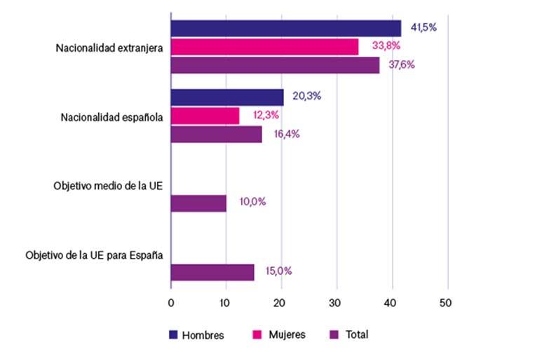 """<p>Porcentaje de abandono escolar temprano, por nacionalidad, de los alumnos de 18 a 24 años. Fuente: Observatorio Social de """"la Caixa"""".</p>"""