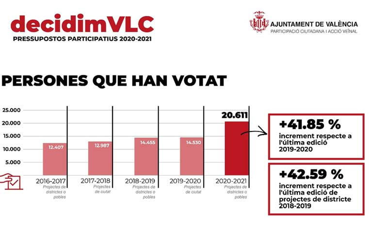 <p>Niveles de participación en los presupuestos participativos DecidimVLC. Fuente: Twitter.</p>