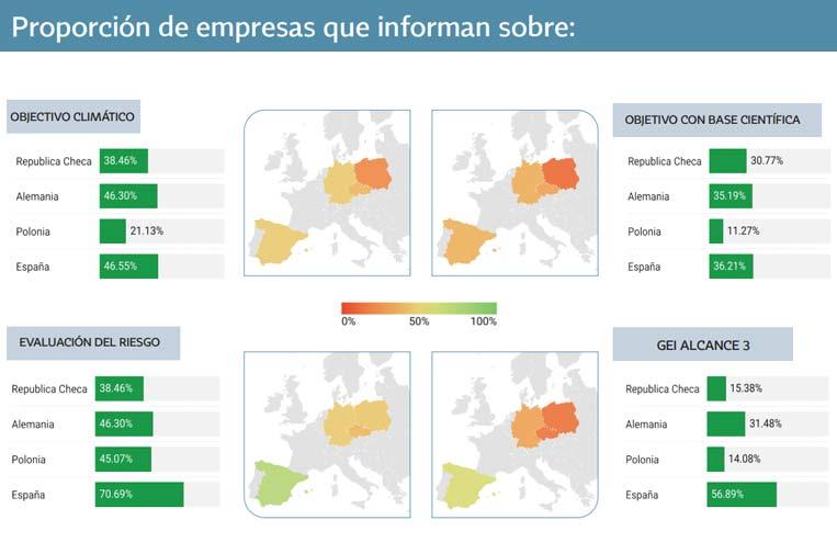 España, por encima de la media en la publicación de información no financiera