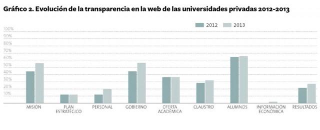 Evolucion_Transparencia_Universidades_privadas_2013-5