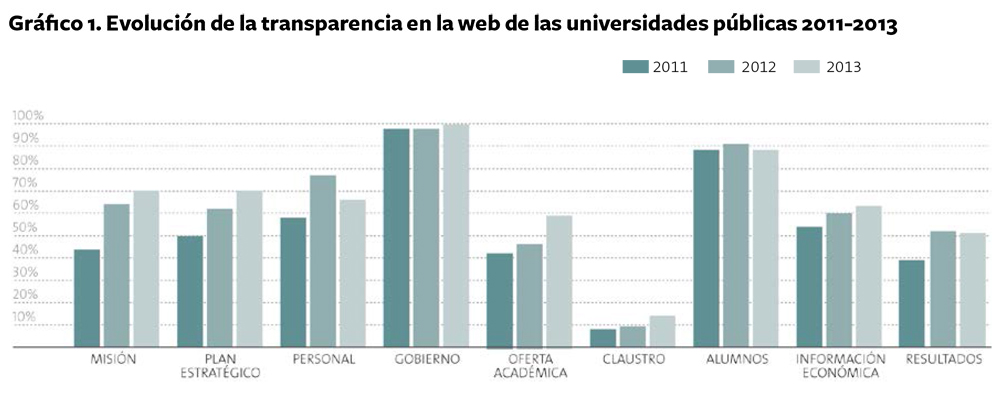 Evolucion_Transparencia_Universidades_publicas_2013-5