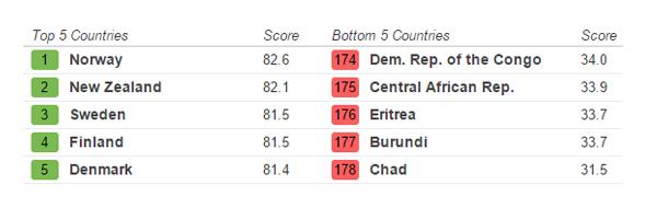 Index GAIN-ranking
