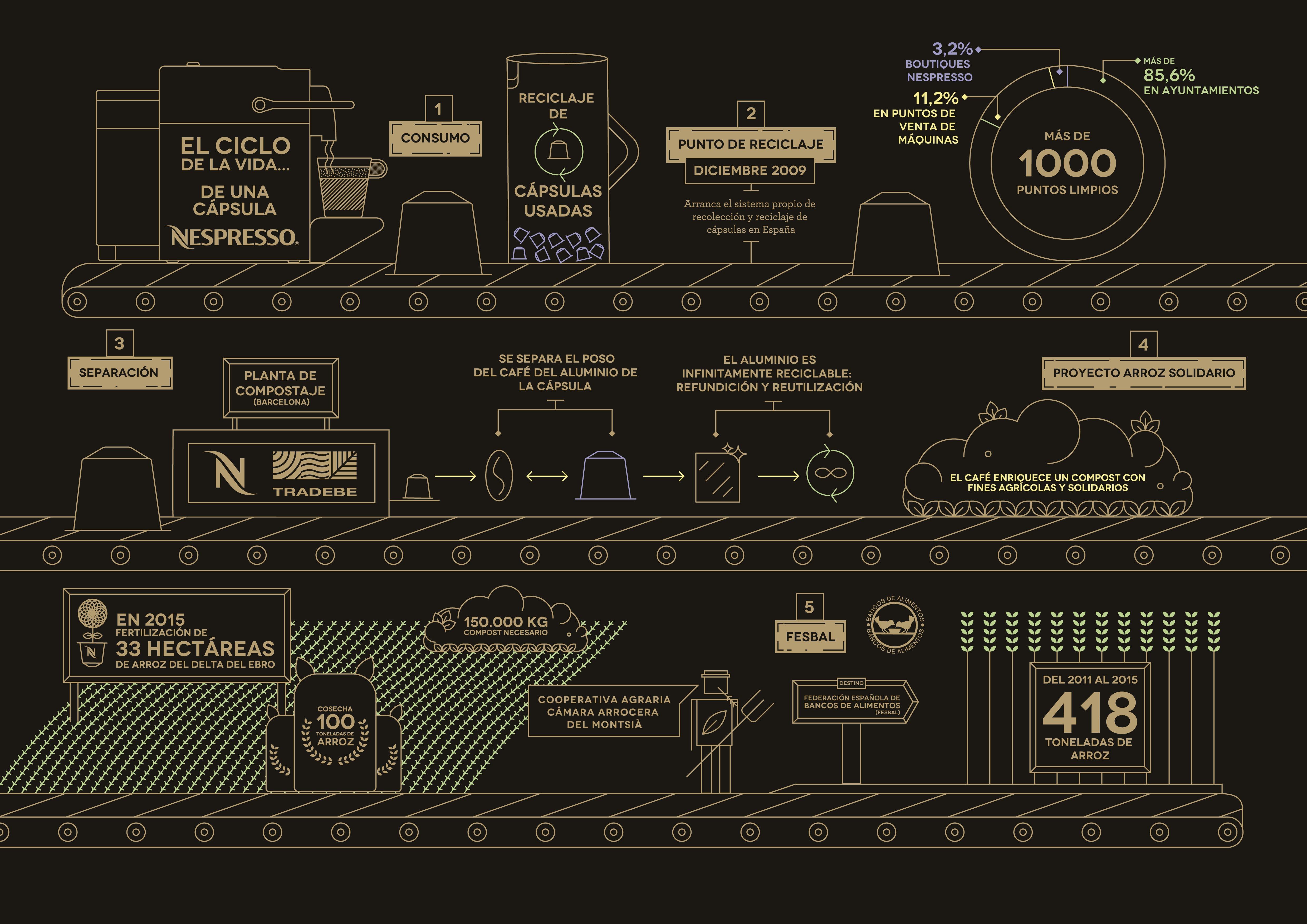 El ciclo de vida de una cápsula de café