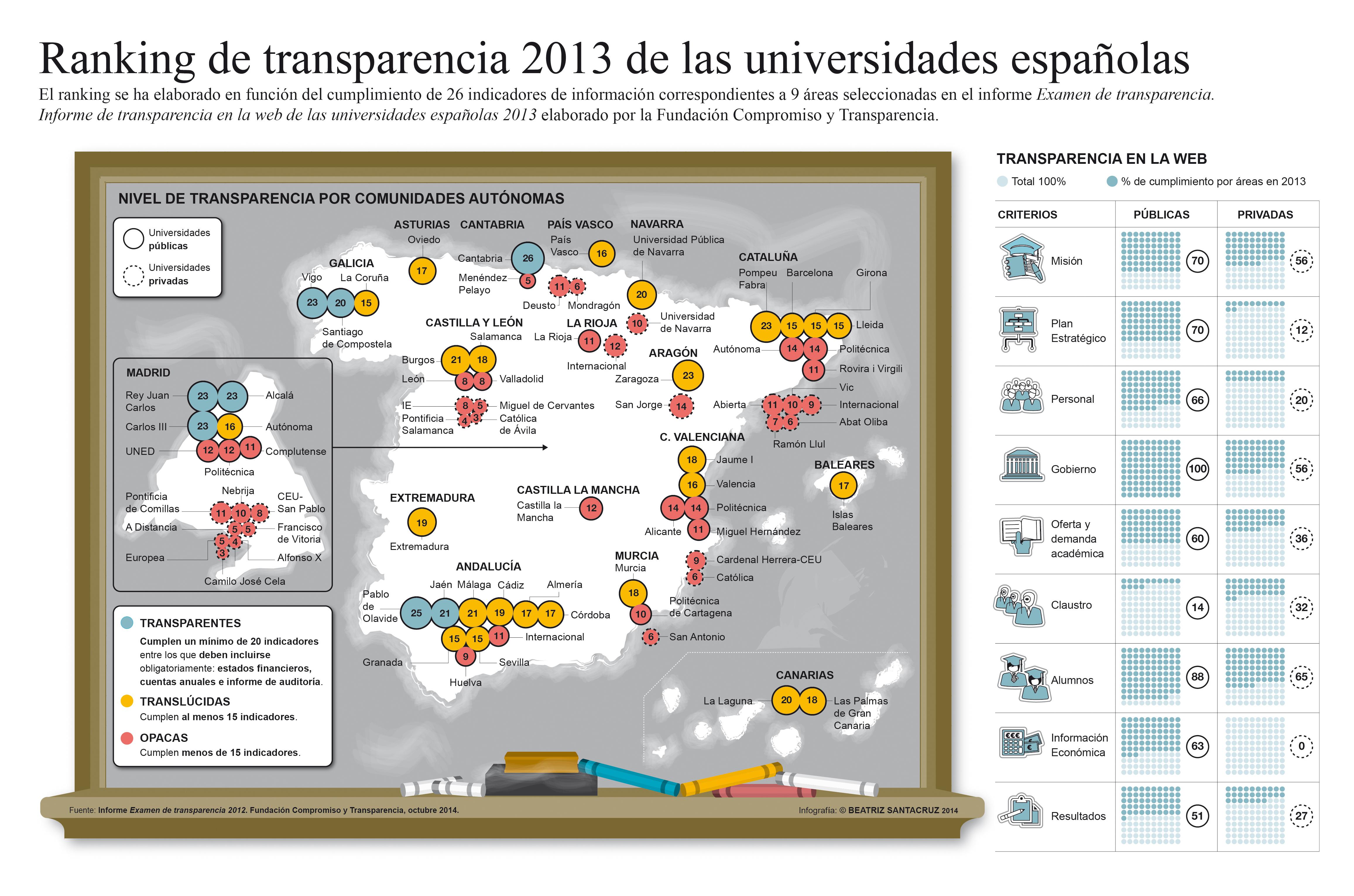 Infografia Universidades transparencia_2013