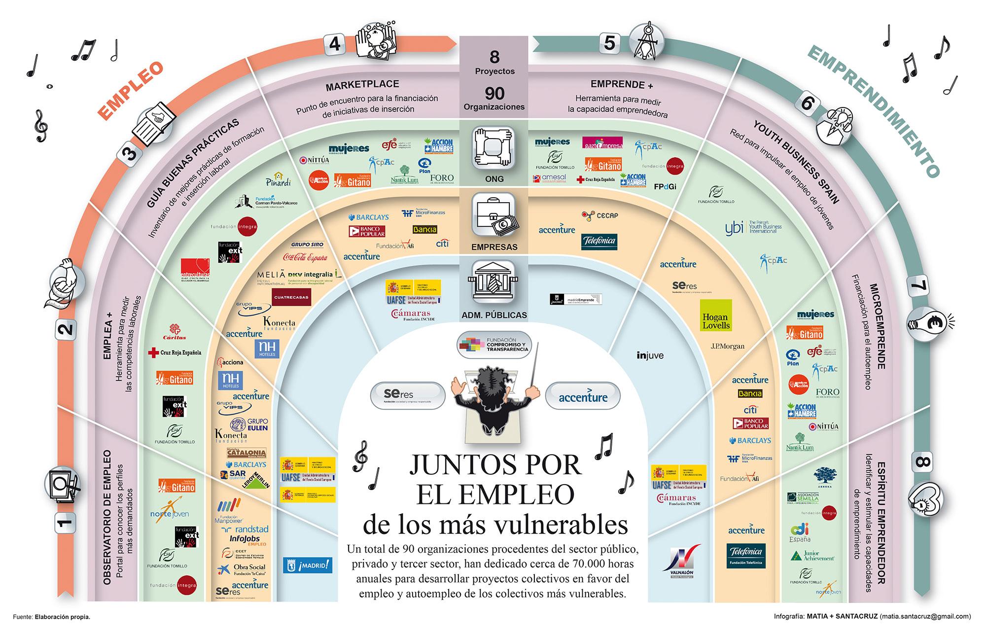 Infografia-juntos-por-el-empleo