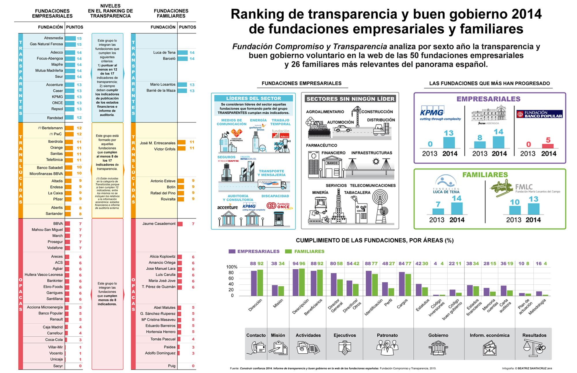 Informe-transparencia-fundaciones-2014-infografia