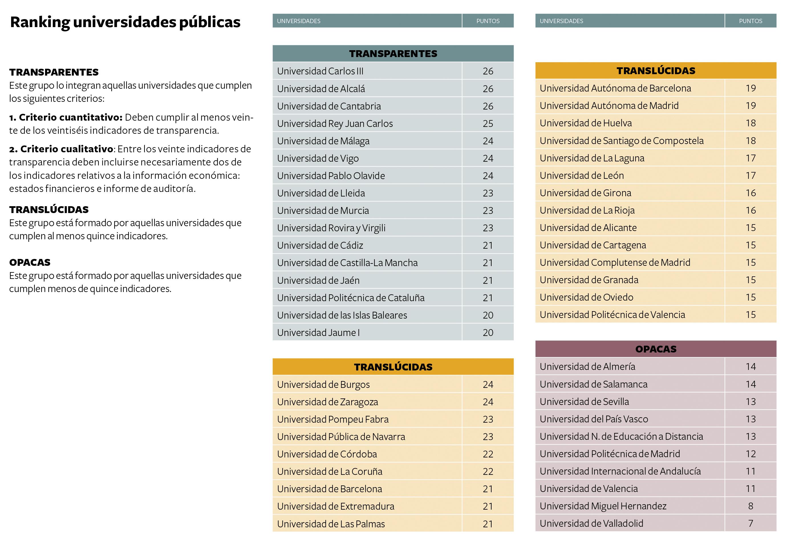 Informe-transparencia-universidades-2014-ranking-publicas-rev