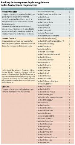 RankingFundacionesEmpresariales2013