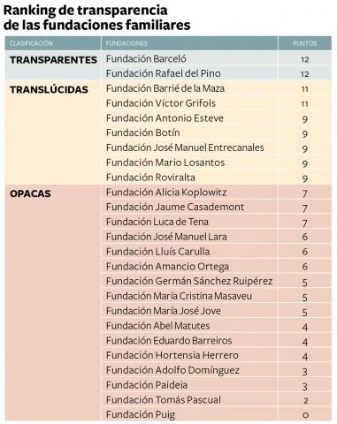 RankingFundacionesFamiliares2013