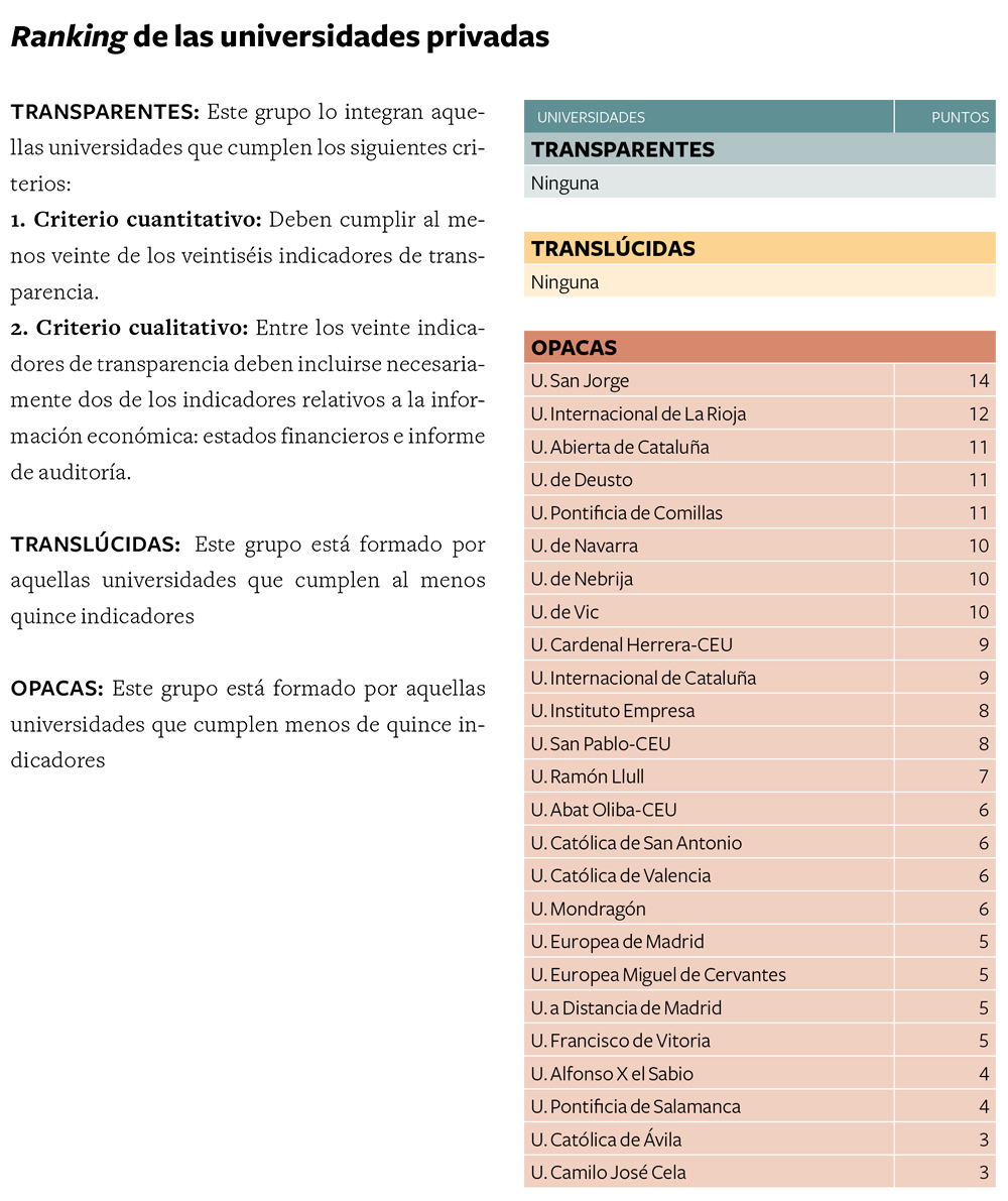 Ranking_Transparencia_Universidades_privadas2013