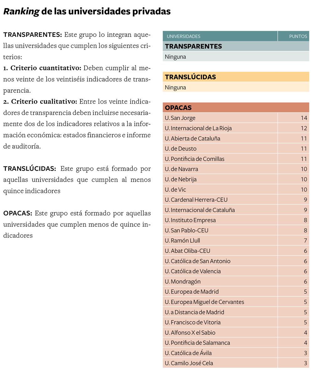 Ranking_Transparencia_Universidades_privadas2013