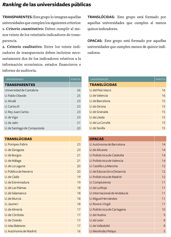Ranking_Transparencia_Universidades_publicas2013
