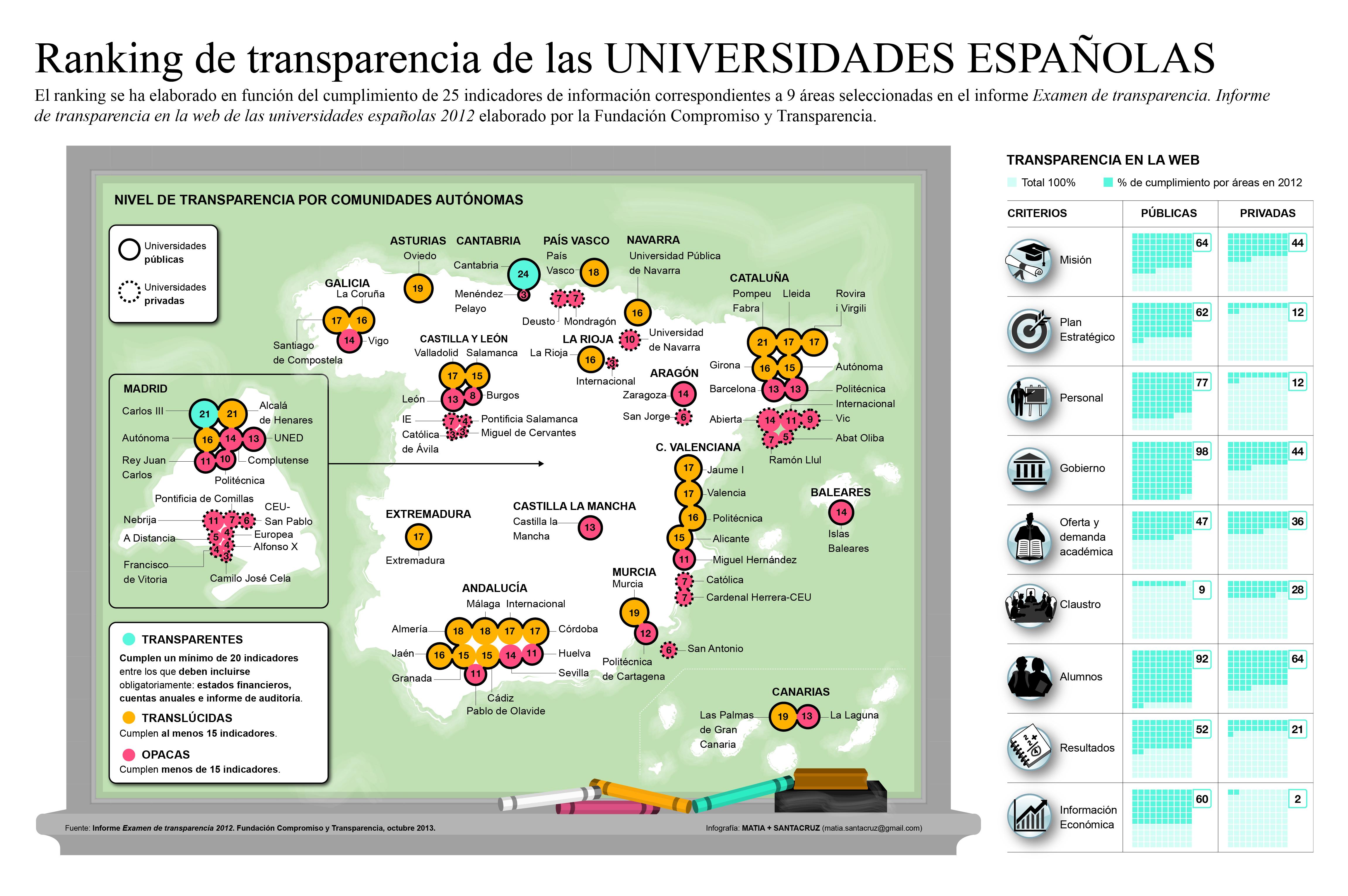 mapa de transparencia universidades españolas