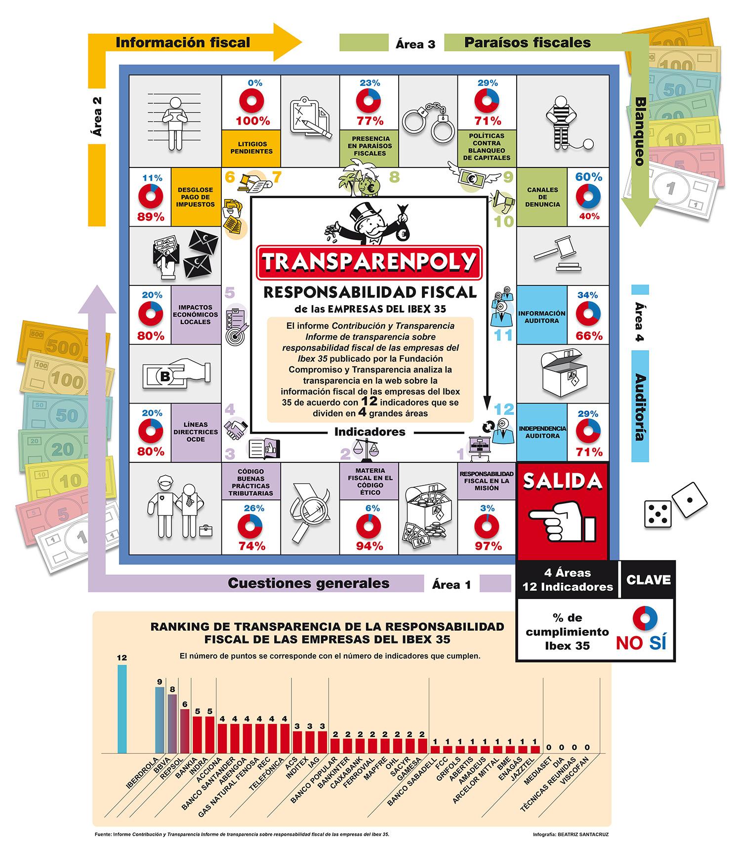 Transparenpoly-informe-responsabilidad-fiscal