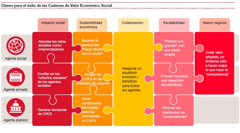 Honda El Paso >> ¿Son las cadenas híbridas de valor el siguiente paso en la creación de valor social ...