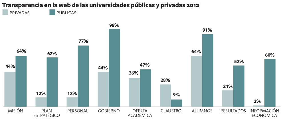 Universidades2012OK.indd