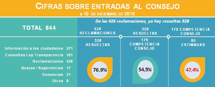 consejo-transparencia-2015