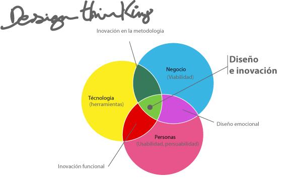 ¿Qué es el 'desing thinking'?