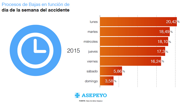 dia-semana-accidente-laboral