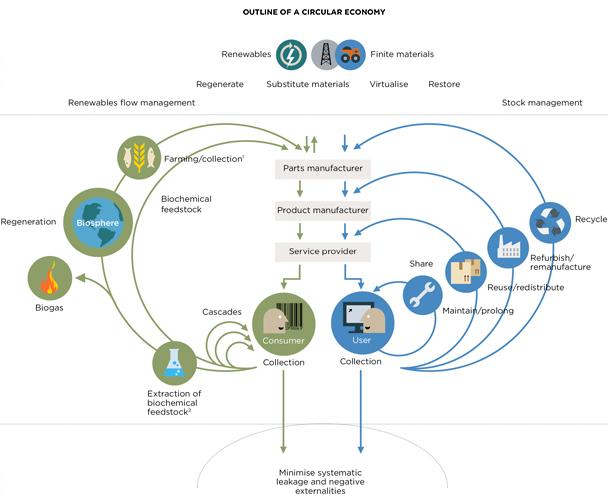 economia-circular-3