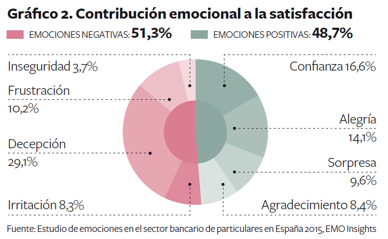 emociones-bancos