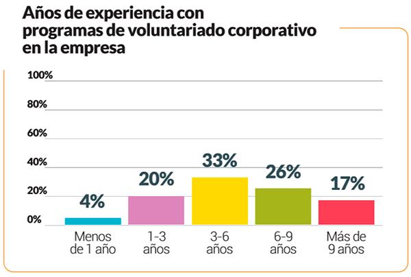 grafico-voluntariado-corporativo02