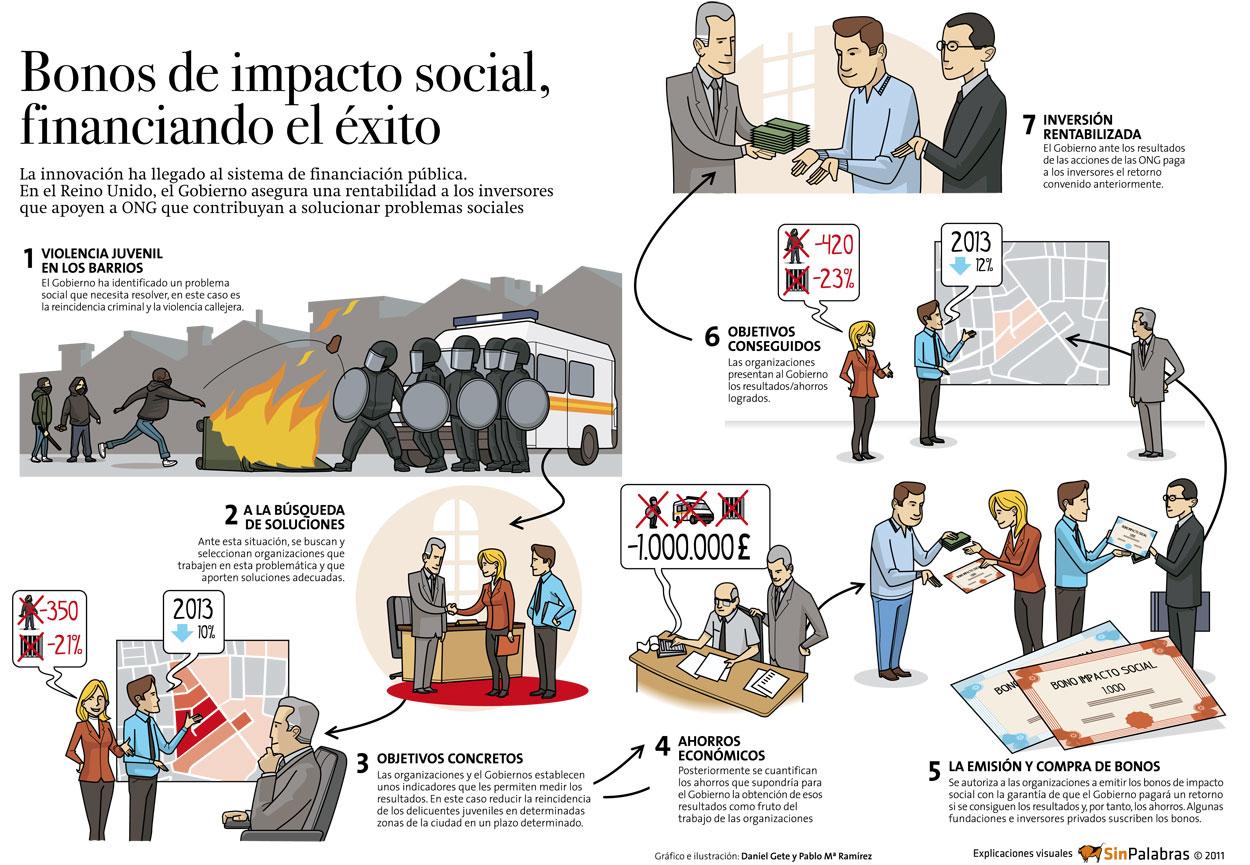 Infografía de bonos de impacto social