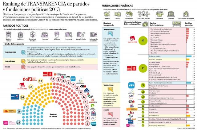infografia_partidos_fundaciones_politicas