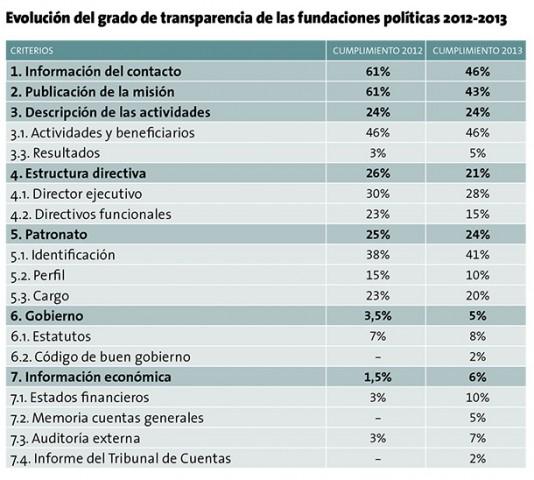 informe_fundaciones_politicas
