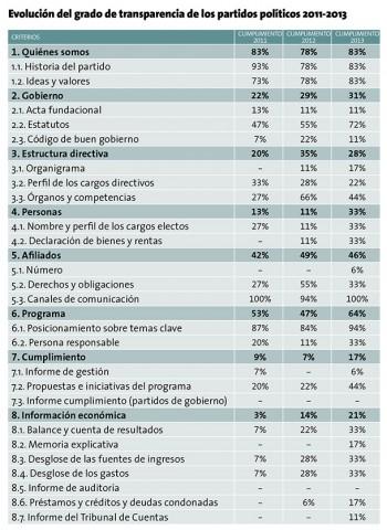 informe_partidos_politicos