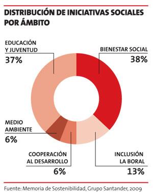 iniciativas sociales La inversión social del Grupo Santander y BBVA: Tensión global y local