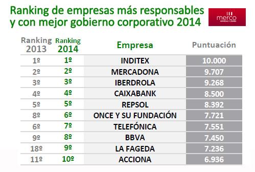 merco_gobierno_corporativo
