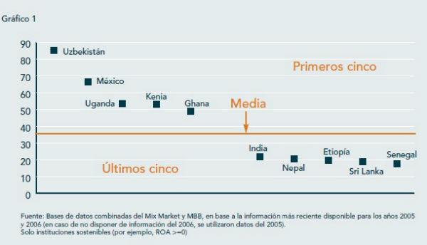 microfinanzas1