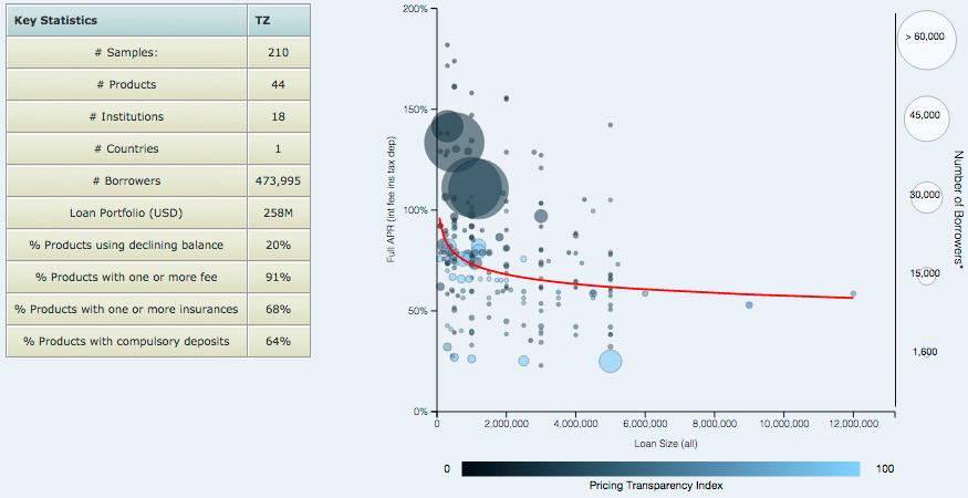 Tabla 1: Análisis de precios de Tanzania