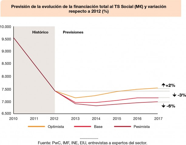 prevision_financiacion_ONG