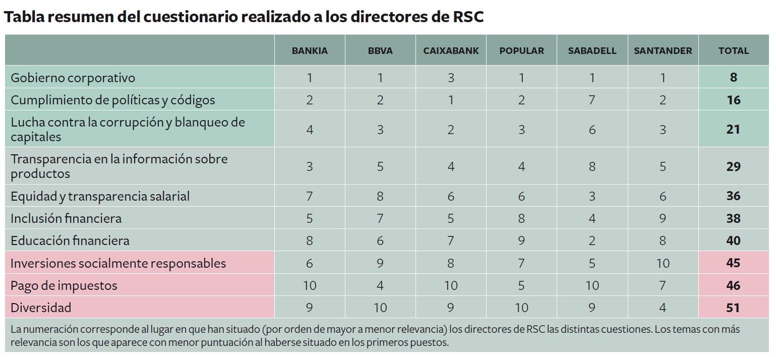 prioridades-directores-rsc
