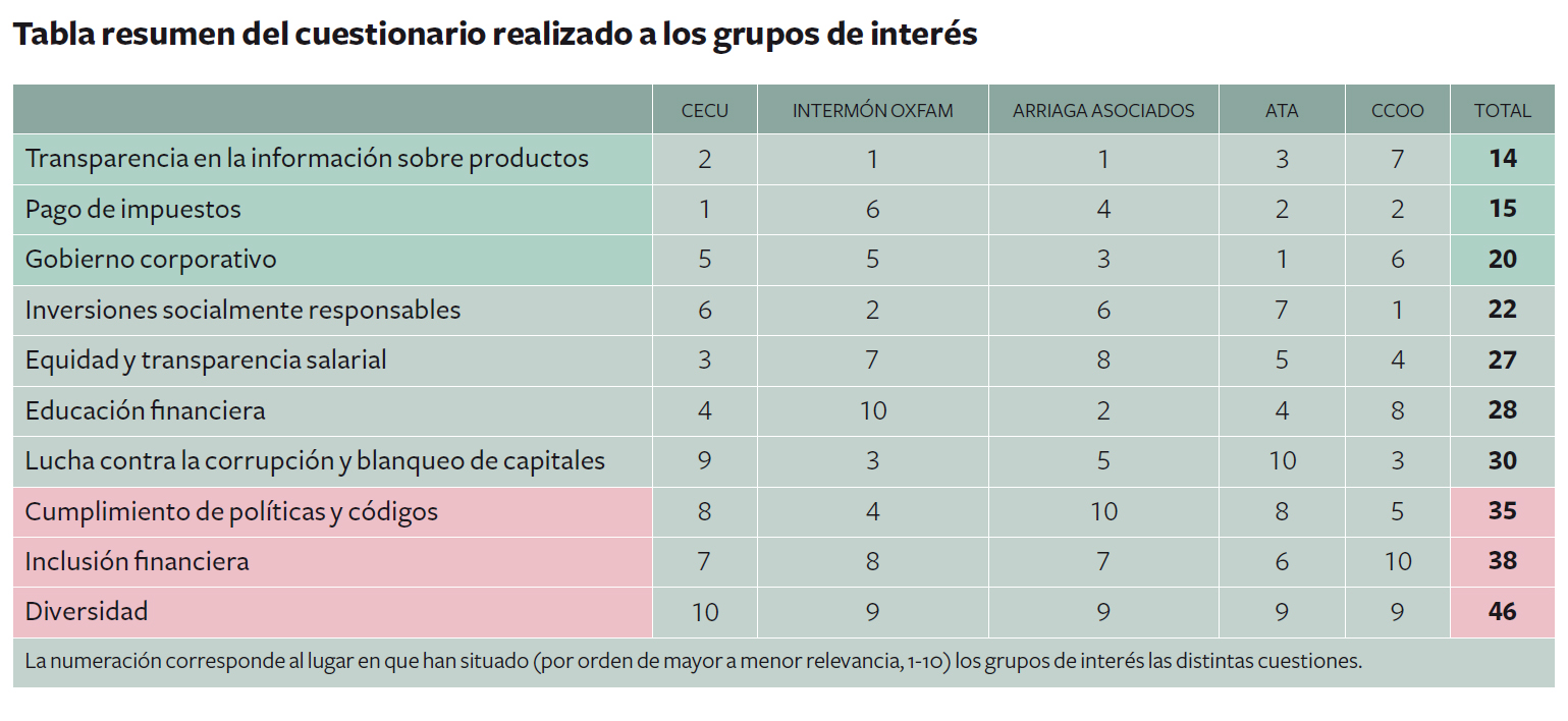 prioridades-grupos-interes-banca