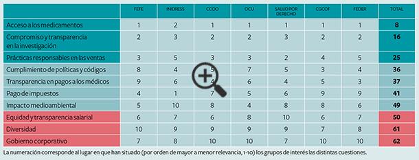 prioridades-grupos-interes-sector-farmaceutico-