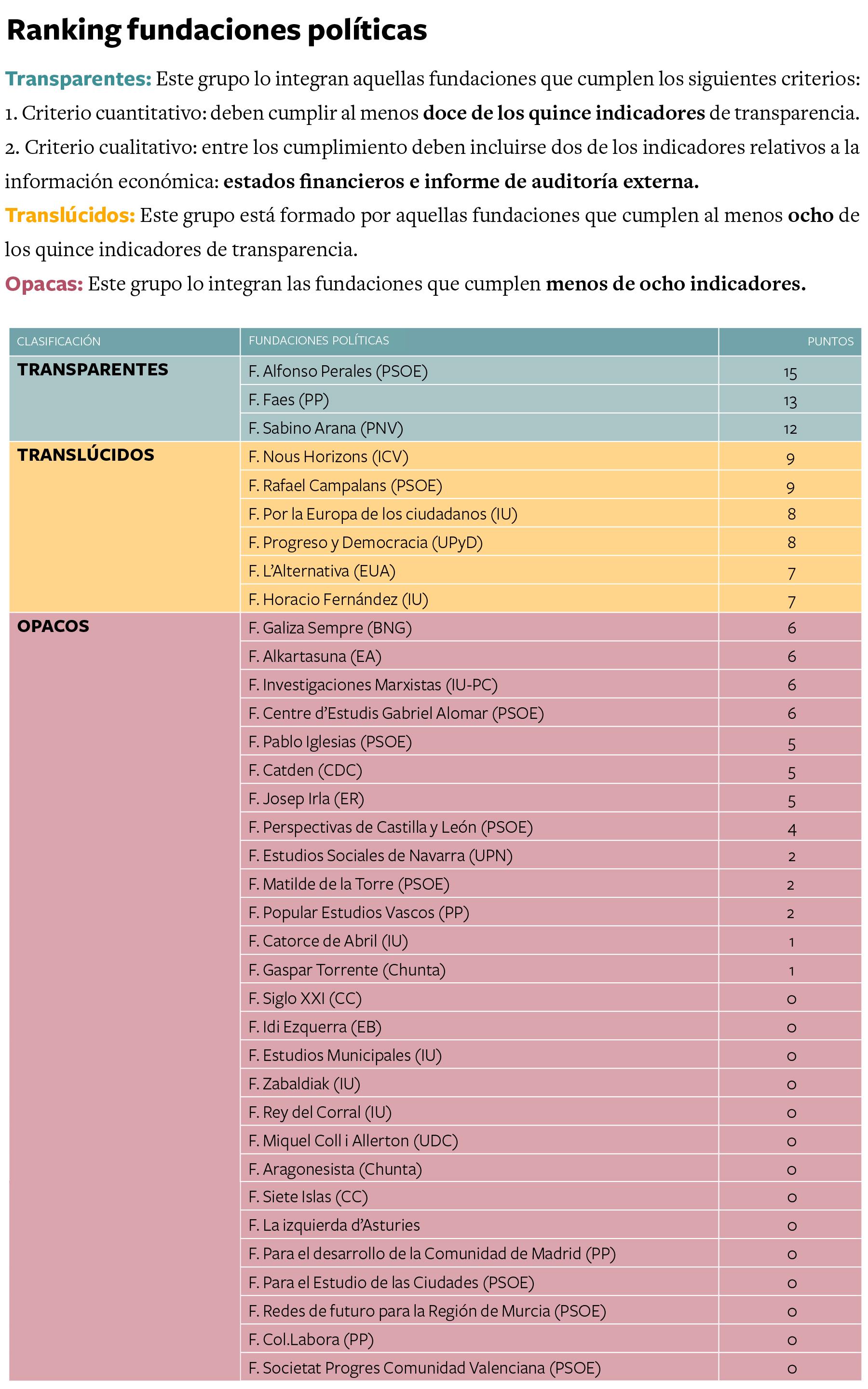ranking-fundaciones-politicas-