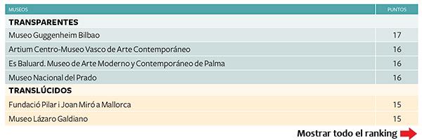 ranking-museos-transparentes-translucidos-2014-