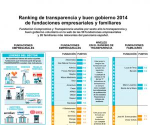 ranking-transparencia-buen-gobierno-fundaciones-2014